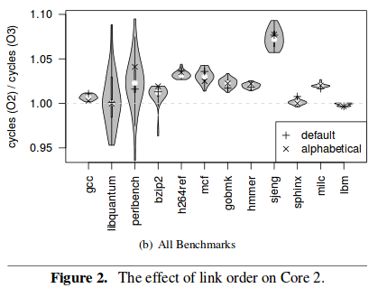 Violin plots showing the effects of link order on performance